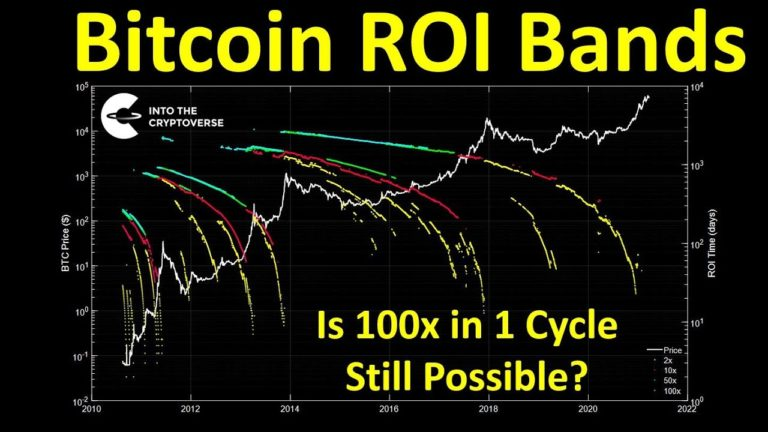 Is 100x Even Possible This Market Cycle?